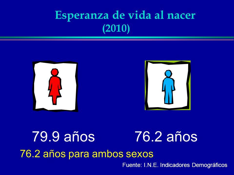 79.9 años 76.2 años 76.2 años para ambos sexos Fuente: I.N.E. Indicadores Demográficos Esperanza de vida al nacer (2010)