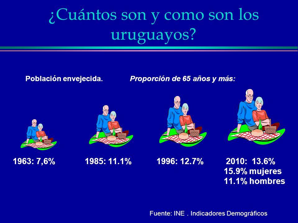 ¿Cuántos son y como son los uruguayos? Población envejecida.Proporción de 65 años y más: 1963: 7,6% 1985: 11.1% 1996: 12.7% 2010: 13.6% 15.9% mujeres