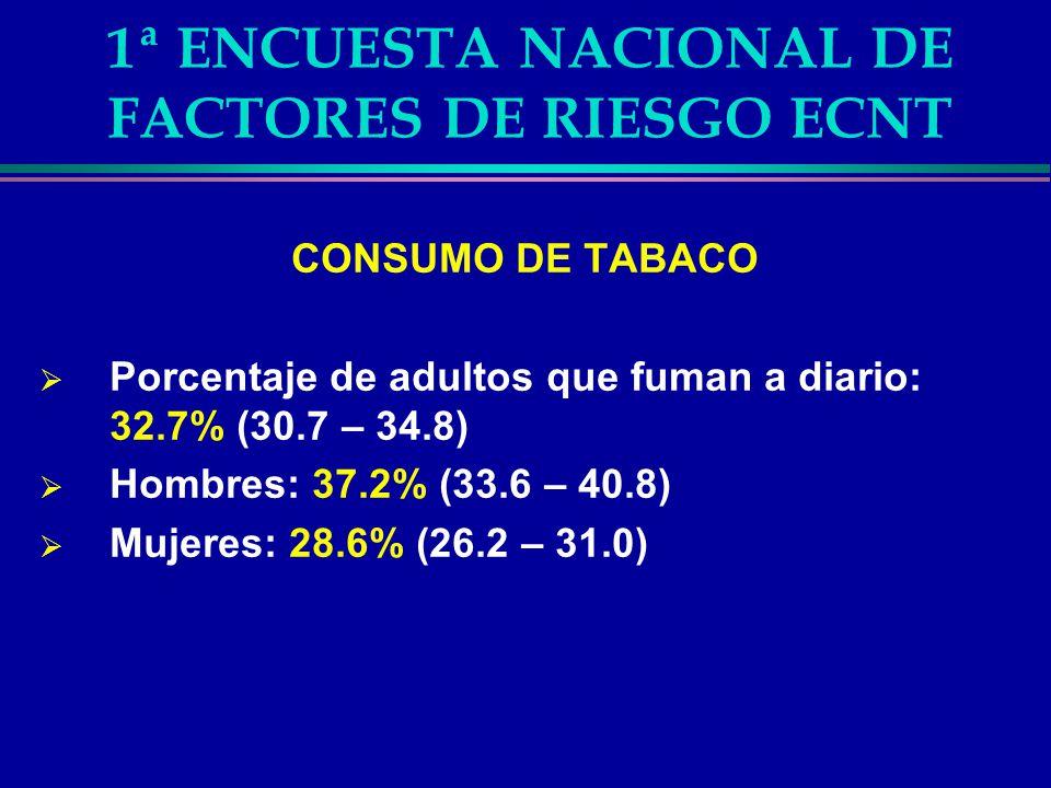 1ª ENCUESTA NACIONAL DE FACTORES DE RIESGO ECNT CONSUMO DE TABACO Porcentaje de adultos que fuman a diario: 32.7% (30.7 – 34.8) Hombres: 37.2% (33.6 –