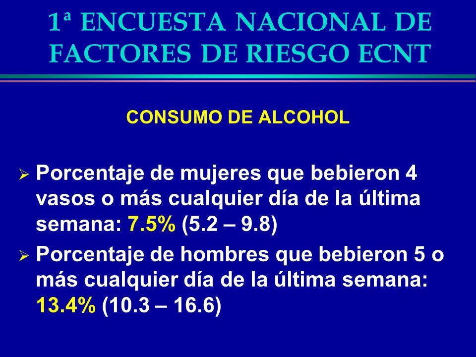 1ª ENCUESTA NACIONAL DE FACTORES DE RIESGO ECNT CONSUMO DE ALCOHOL Porcentaje de mujeres que bebieron 4 vasos o más cualquier día de la última semana: