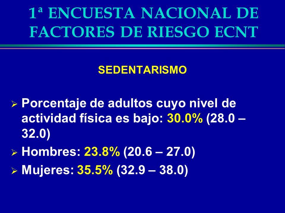 1ª ENCUESTA NACIONAL DE FACTORES DE RIESGO ECNT SEDENTARISMO Porcentaje de adultos cuyo nivel de actividad física es bajo: 30.0% (28.0 – 32.0) Hombres