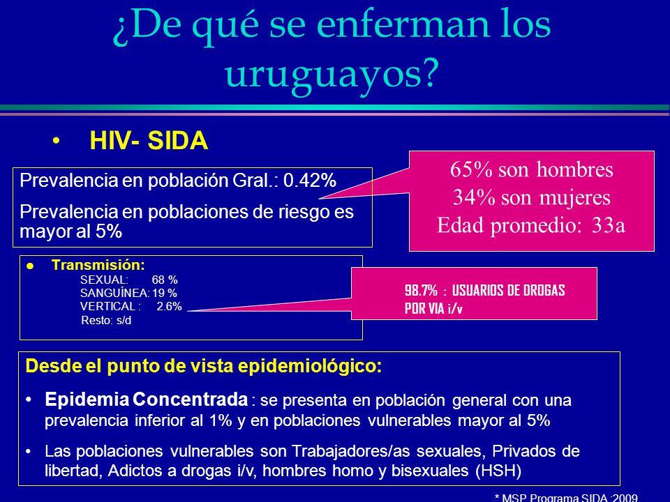 ¿De qué se enferman los uruguayos? l Transmisión: SEXUAL: 68 % SANGUÍNEA: 19 % VERTICAL : 2.6% Resto: s/d 65% son hombres 34% son mujeres Edad promedi
