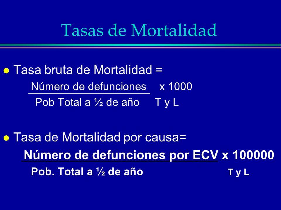 Tasas de Mortalidad l Tasa bruta de Mortalidad = Número de defunciones x 1000 Pob Total a ½ de año T y L l Tasa de Mortalidad por causa= Número de def