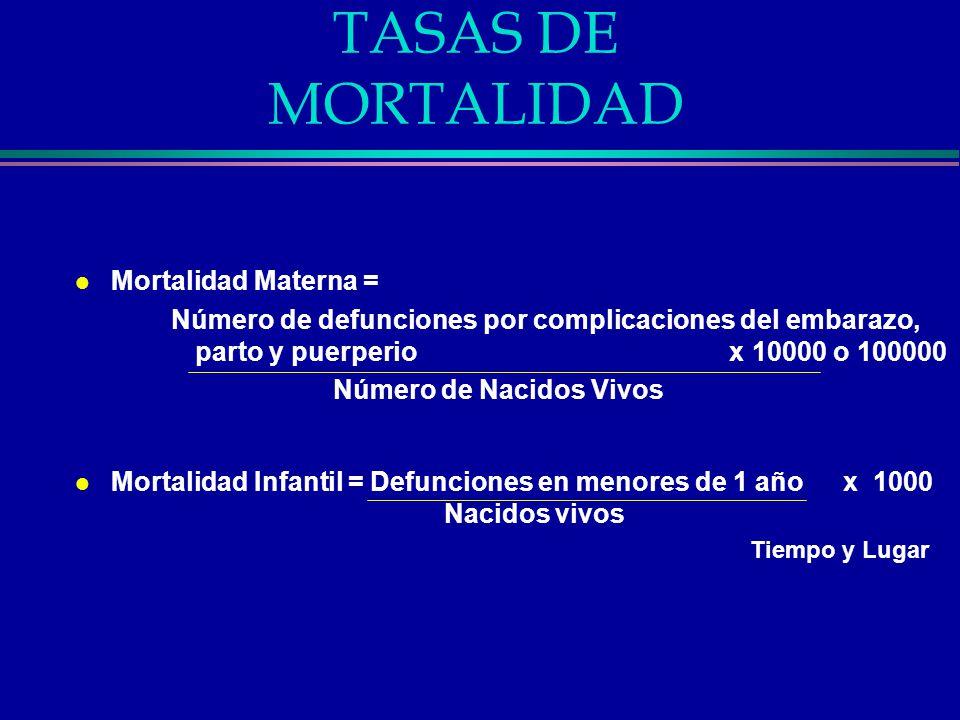 TASAS DE MORTALIDAD l Mortalidad Materna = Número de defunciones por complicaciones del embarazo, parto y puerperio x 10000 o 100000 Número de Nacidos
