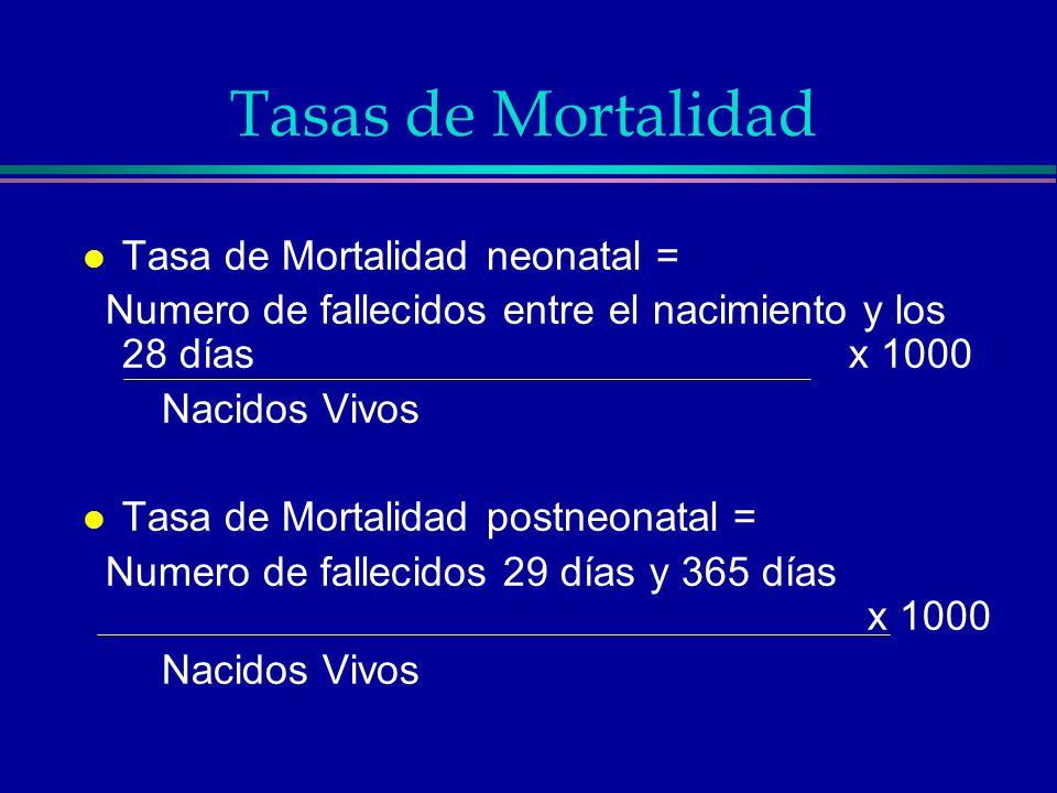 Tasas de Mortalidad l Tasa de Mortalidad neonatal = Numero de fallecidos entre el nacimiento y los 28 días x 1000 Nacidos Vivos l Tasa de Mortalidad p