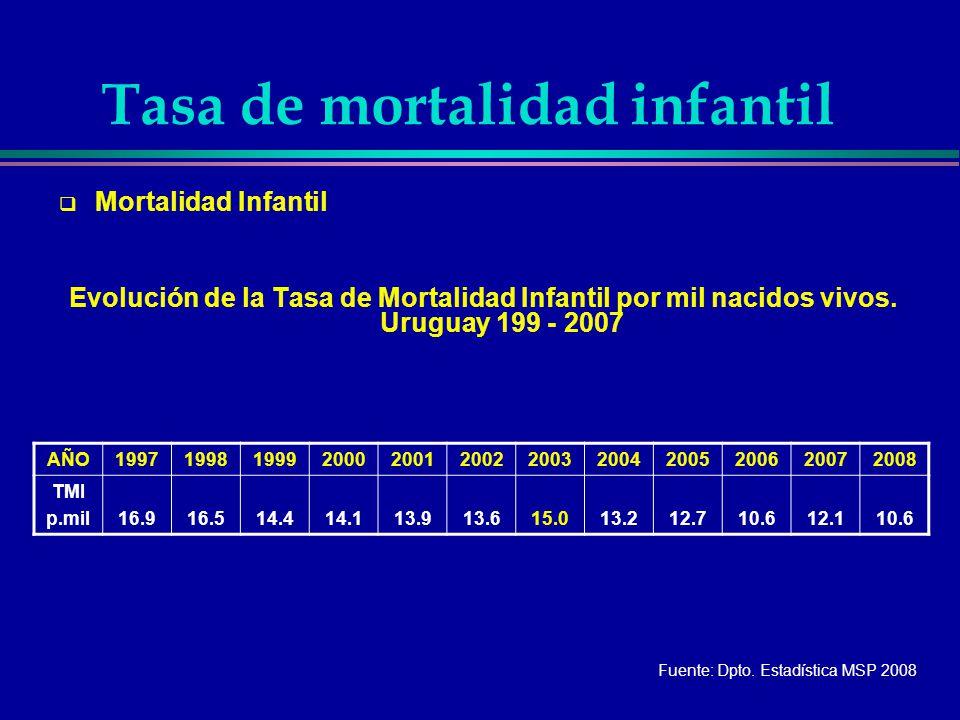 Tasa de mortalidad infantil Mortalidad Infantil Evolución de la Tasa de Mortalidad Infantil por mil nacidos vivos. Uruguay 199 - 2007 AÑO1997199819992