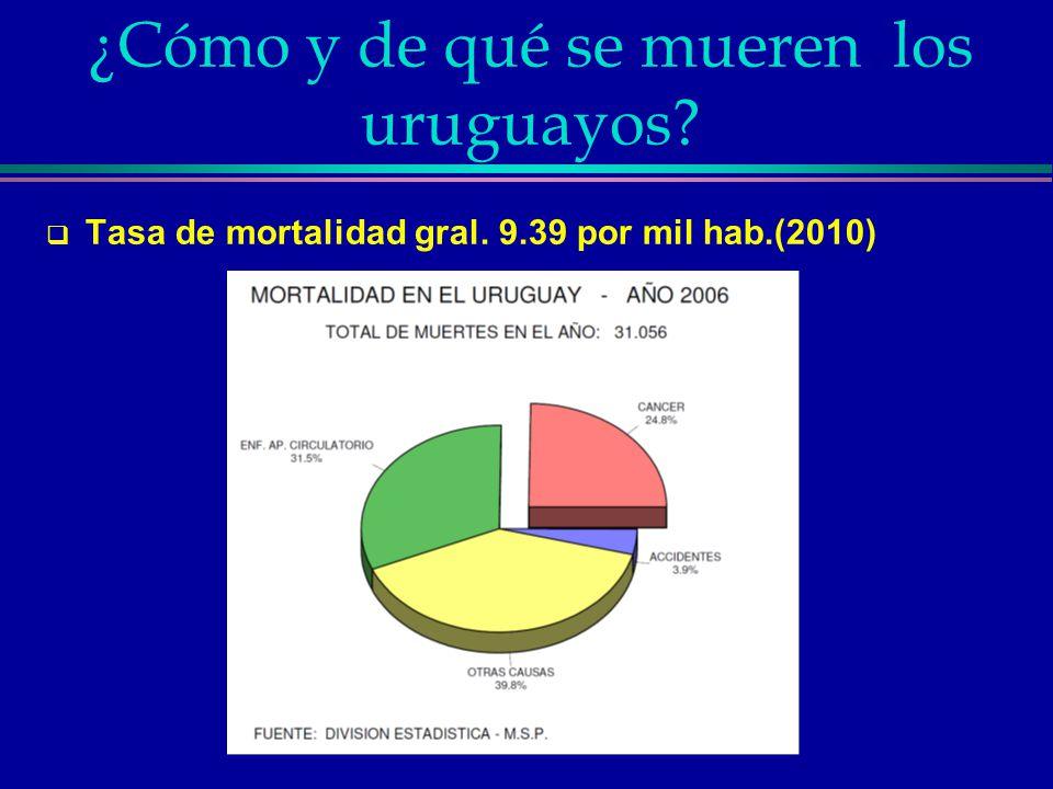 ¿Cómo y de qué se mueren los uruguayos? Tasa de mortalidad gral. 9.39 por mil hab.(2010)