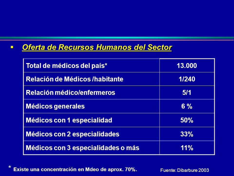 Fuente: Dibarbure 2003 Total de médicos del país*13.000 Relación de Médicos /habitante1/240 Relación médico/enfermeros5/1 Médicos generales6 % Médicos