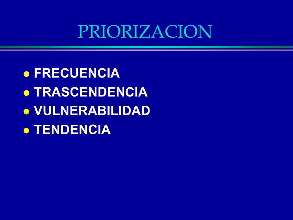PRIORIZACION l FRECUENCIA l TRASCENDENCIA l VULNERABILIDAD l TENDENCIA