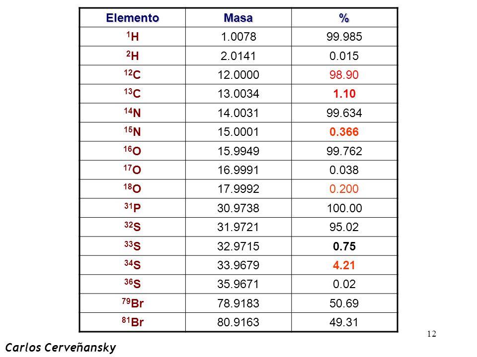 12 ElementoMasa% 1H1H1.007899.985 2H2H2.01410.015 12 C12.000098.90 13 C13.00341.10 14 N14.003199.634 15 N15.00010.366 16 O15.994999.762 17 O16.99910.0