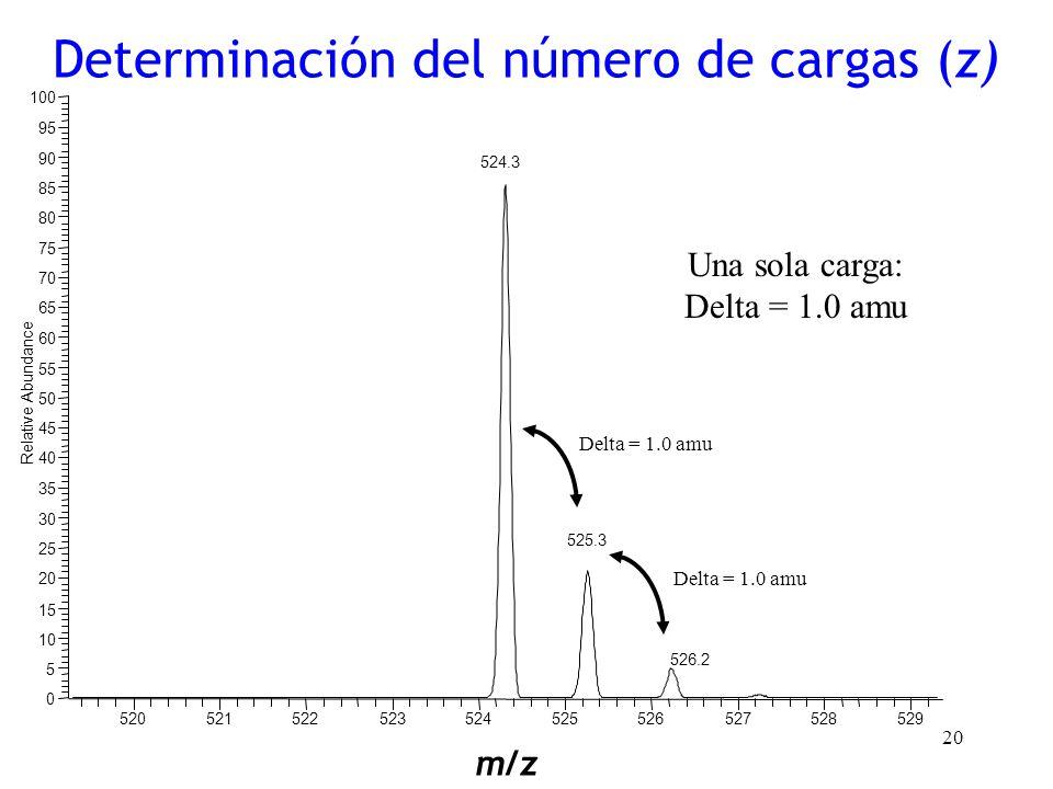 20 Una sola carga: Delta = 1.0 amu Determinación del número de cargas (z) m/z