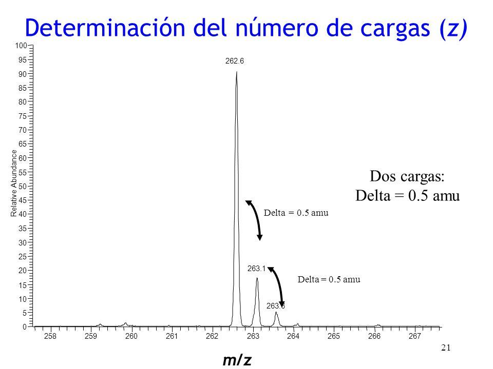 21 Dos cargas: Delta = 0.5 amu m/z Determinación del número de cargas (z)