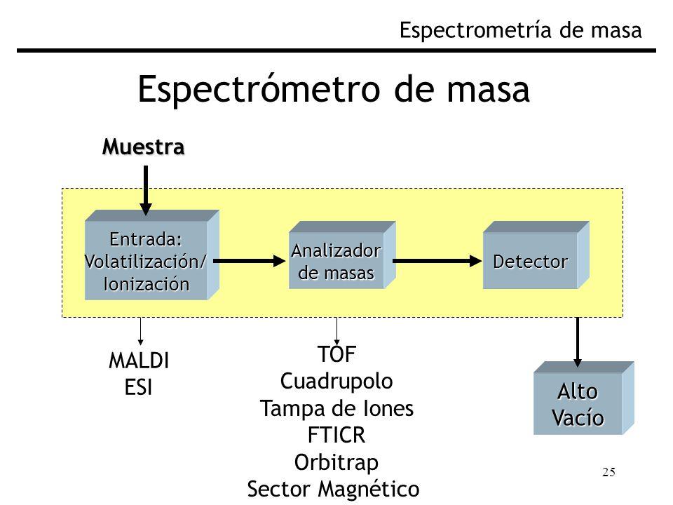 25 Espectrómetro de masa Espectrometría de masaEntrada:Volatilización/Ionización AltoVacío Analizador de masas Detector Muestra MALDI ESI TOF Cuadrupo