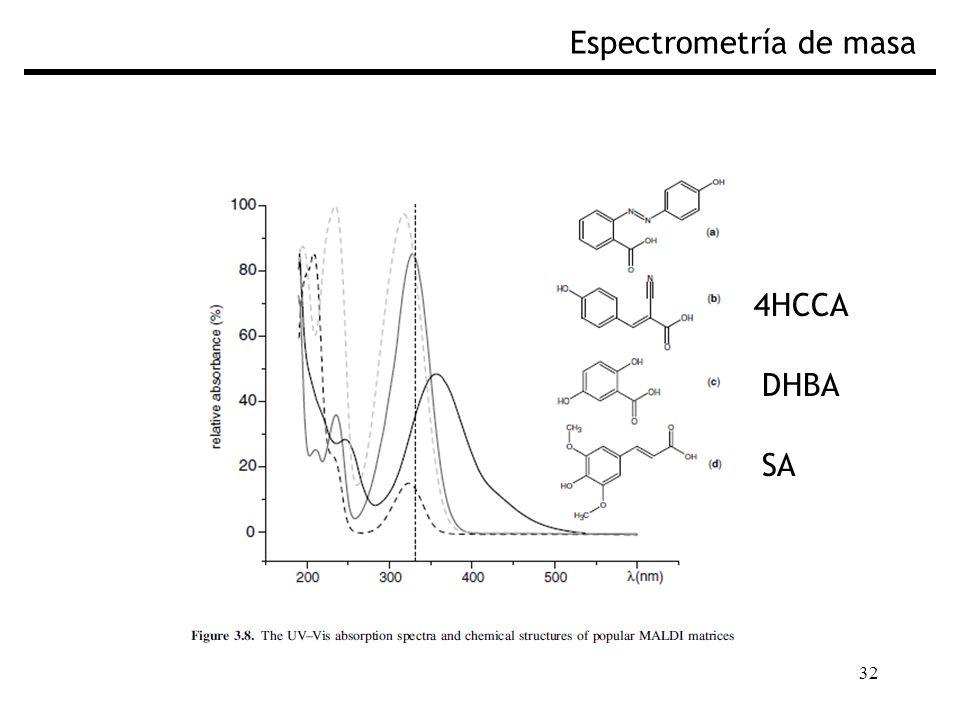 32 Espectrometría de masa 4HCCA DHBA SA