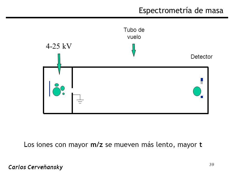 39 Tubo de vuelo Detector 4-25 kV Espectrometría de masa Carlos Cerveñansky Los iones con mayor m/z se mueven más lento, mayor t