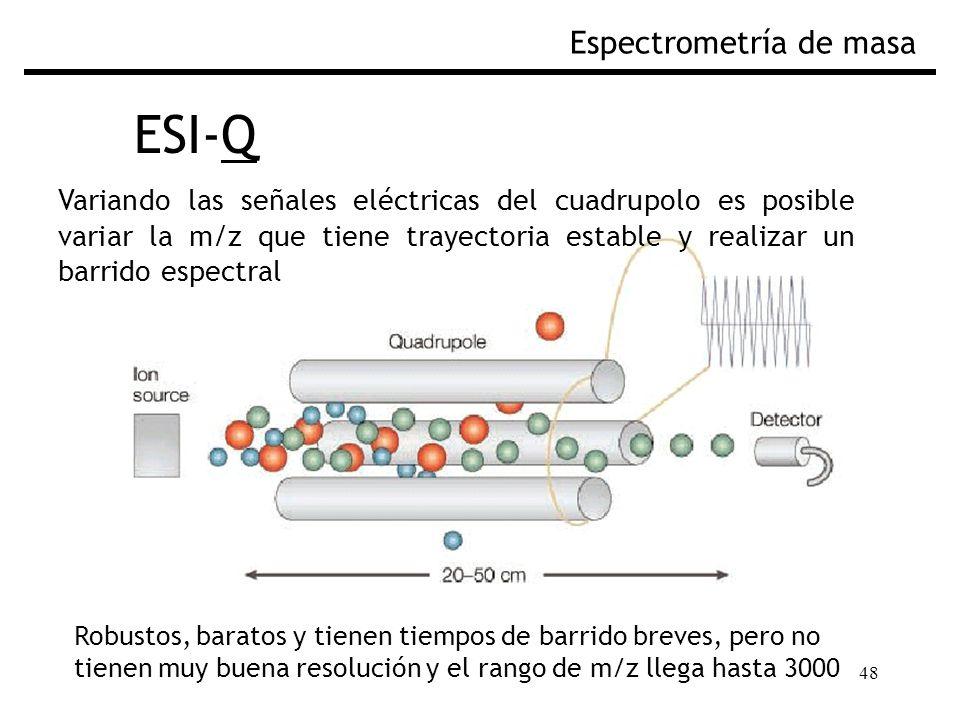 48 ESI-Q Espectrometría de masa Variando las señales eléctricas del cuadrupolo es posible variar la m/z que tiene trayectoria estable y realizar un ba
