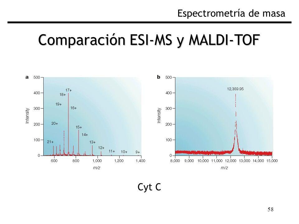 58 Espectrometría de masa Comparación ESI-MS y MALDI-TOF Cyt C