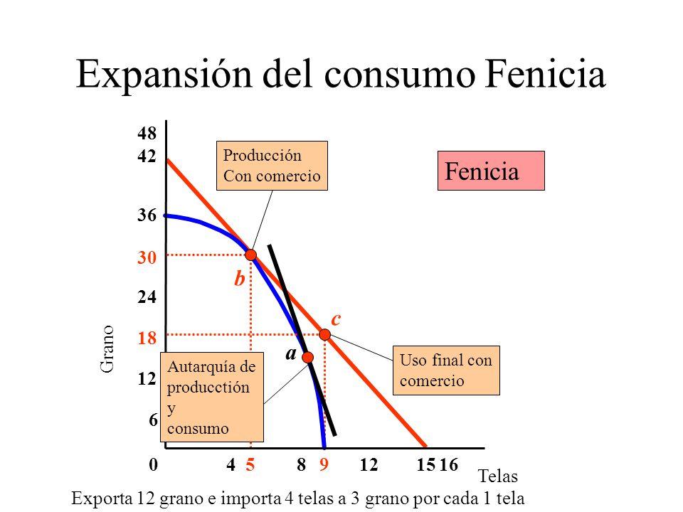 Expansión del consumo Fenicia Telas Grano 6 4016 30 36 18 812 24 48 9515 42 c Uso final con comercio Autarquía de producctión y consumo b Producción Con comercio Fenicia a Exporta 12 grano e importa 4 telas a 3 grano por cada 1 tela