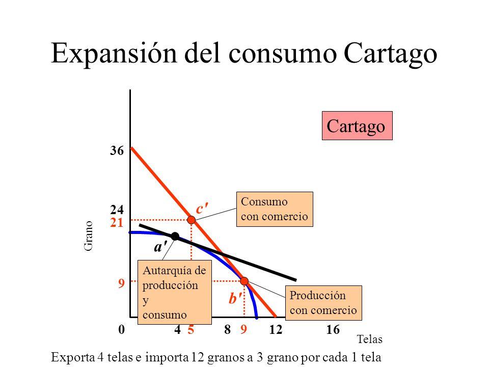 Expansión del consumo Cartago Telas Grano 4016 36 812 24 95 9 21 a Autarquía de producción y consumo b Producción con comercio c Consumo con comercio Cartago Exporta 4 telas e importa 12 granos a 3 grano por cada 1 tela