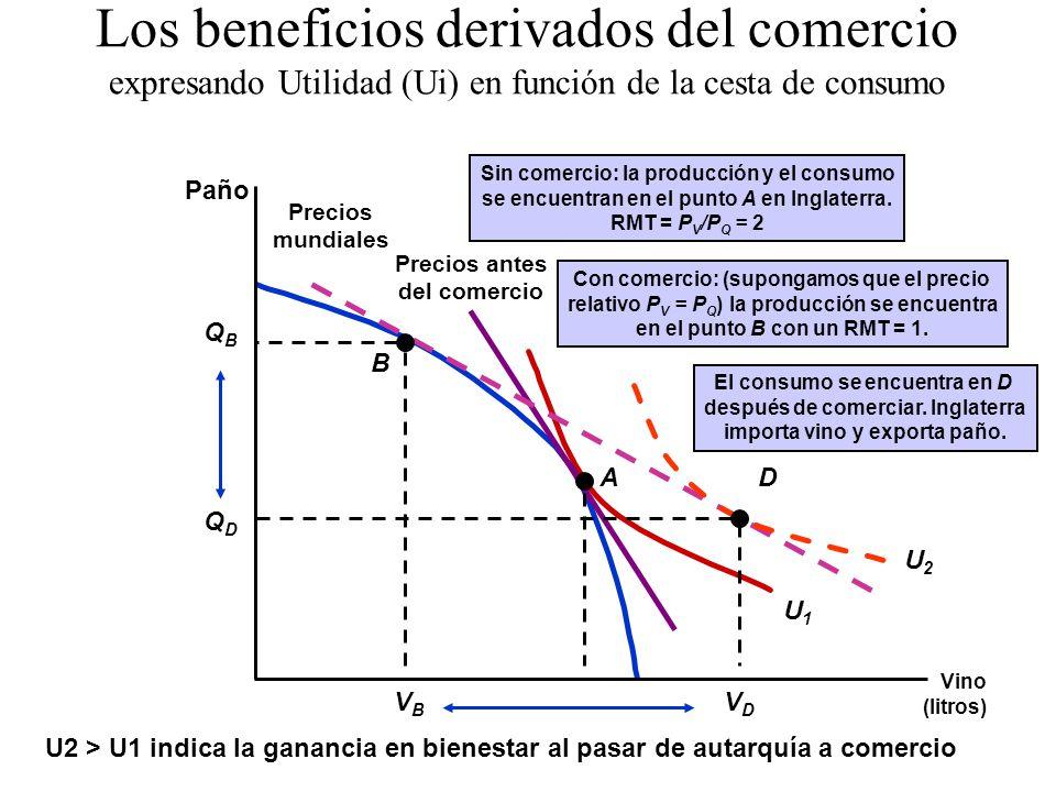 Precios antes del comercio U1U1 Los beneficios derivados del comercio expresando Utilidad (Ui) en función de la cesta de consumo Vino (litros) Paño A Sin comercio: la producción y el consumo se encuentran en el punto A en Inglaterra.