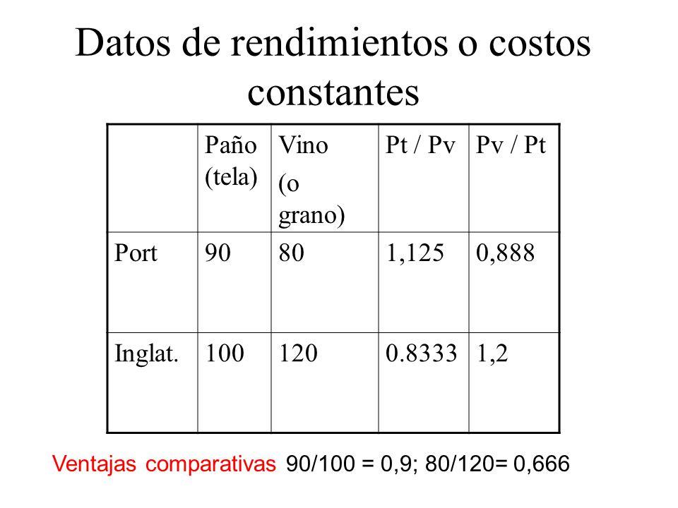 Datos de rendimientos o costos constantes Paño (tela) Vino (o grano) Pt / PvPv / Pt Port90801,1250,888 Inglat.1001200.83331,2 Ventajas comparativas 90/100 = 0,9; 80/120= 0,666