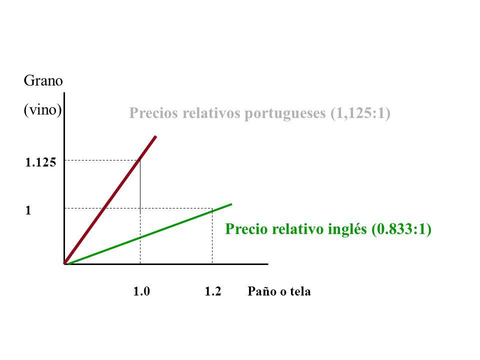 1.125 1 1.0 1.2 Paño o tela Grano (vino) Precios relativos portugueses (1,125:1) Precio relativo inglés (0.833:1)