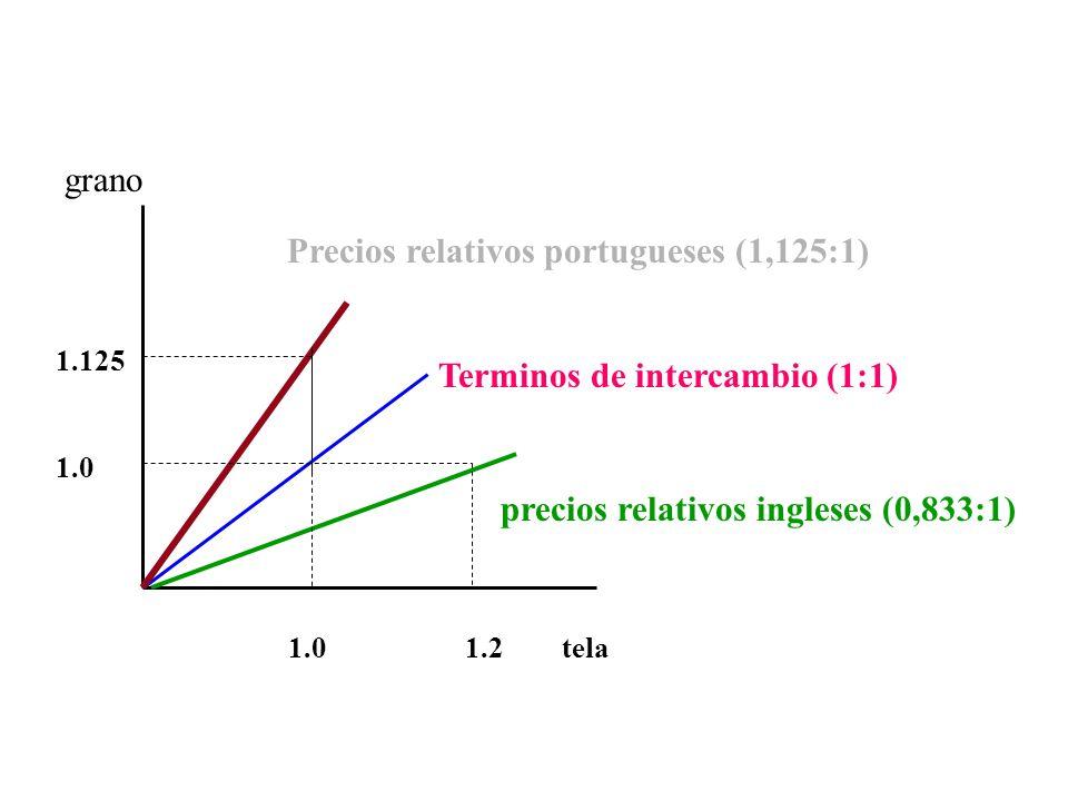 1.125 1.0 1.0 1.2 tela grano Precios relativos portugueses (1,125:1) precios relativos ingleses (0,833:1) Terminos de intercambio (1:1)
