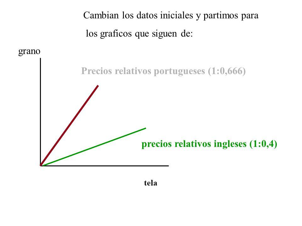 tela grano Precios relativos portugueses (1:0,666) precios relativos ingleses (1:0,4) Cambian los datos iniciales y partimos para los graficos que siguen de: