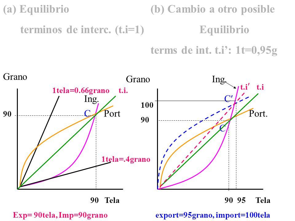 (a) Equilibrio (b) Cambio a otro posible terminos de interc.