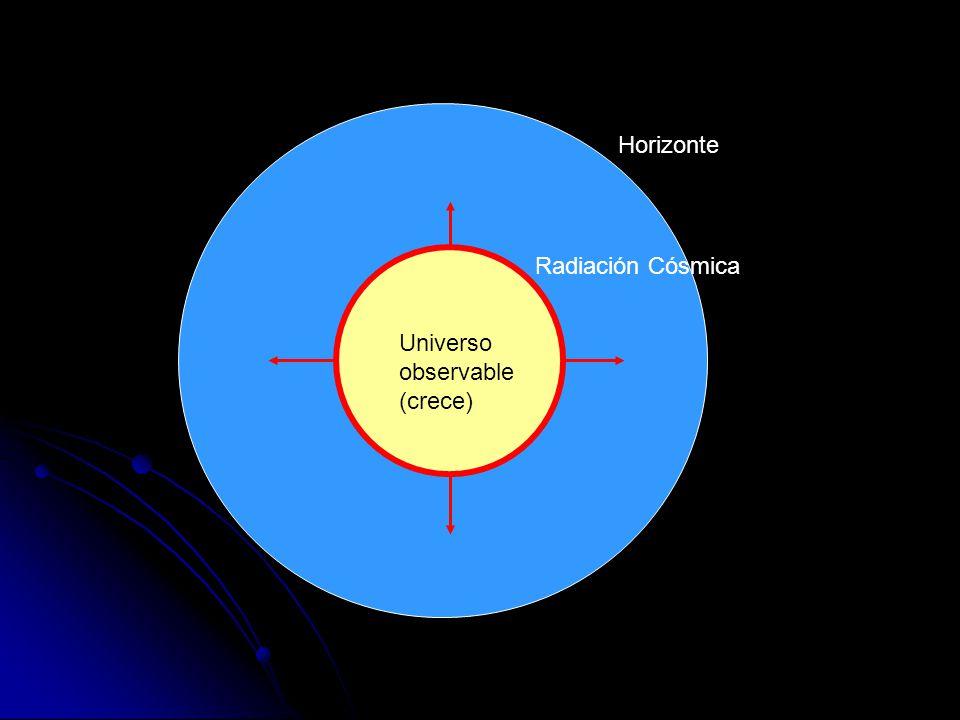 Horizonte Radiación Cósmica Universo observable (crece)