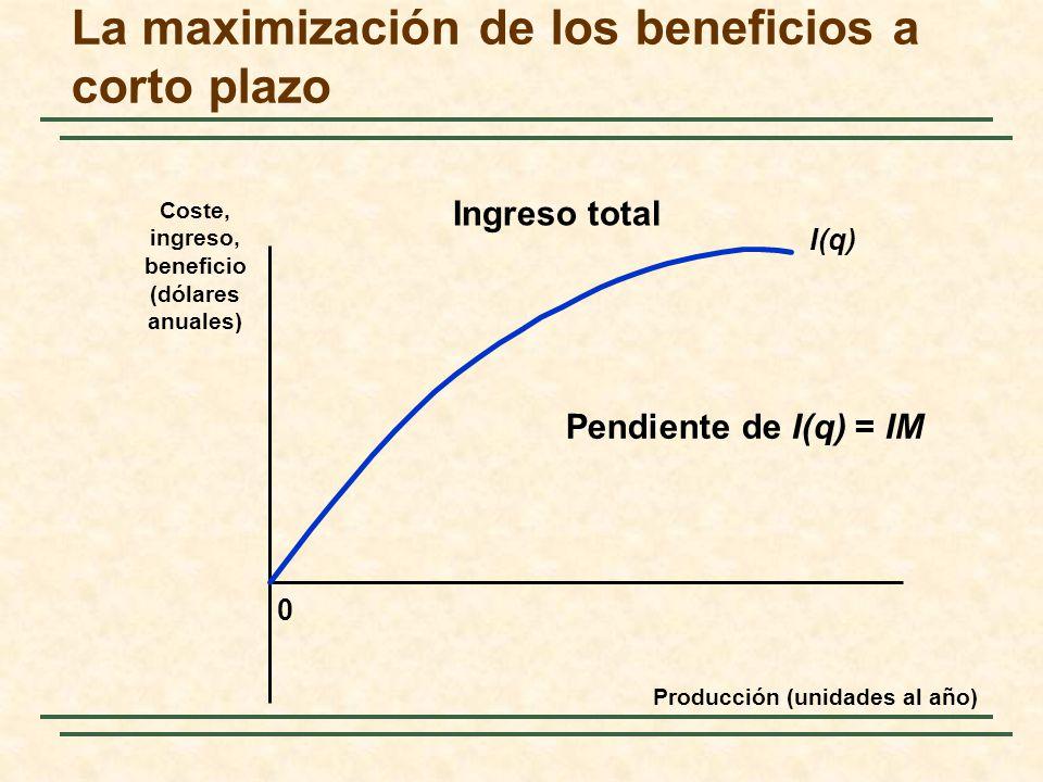 La maximización de los beneficios a corto plazo 0 Coste, ingreso, beneficio (dólares anuales) Producción (unidades al año) I(q) Ingreso total Pendiente de I(q) = IM