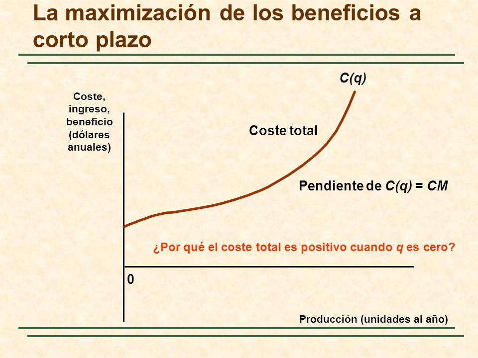 0 C(q) Coste total Pendiente de C(q) = CM ¿Por qué el coste total es positivo cuando q es cero? La maximización de los beneficios a corto plazo Coste,