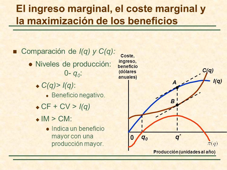 Comparación de I(q) y C(q): Niveles de producción: 0- q 0 : C(q)> I(q): Beneficio negativo. CF + CV > I(q) IM > CM: Indica un beneficio mayor con una