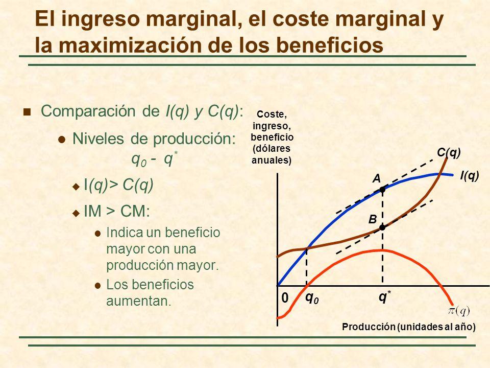 Comparación de I(q) y C(q): Niveles de producción: q 0 - q * I(q)> C(q) IM > CM: Indica un beneficio mayor con una producción mayor. Los beneficios au