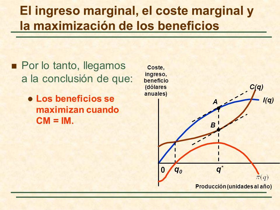 Por lo tanto, llegamos a la conclusión de que: Los beneficios se maximizan cuando CM = IM. I(q) 0 C(q) A B q0q0 q*q* El ingreso marginal, el coste mar