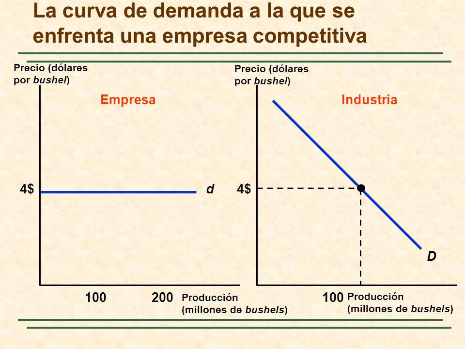 La curva de demanda a la que se enfrenta una empresa competitiva Precio (dólares por bushel) Producción (millones de bushels) d4$ 100200100 EmpresaIndustria D 4$ Precio (dólares por bushel) Producción (millones de bushels)