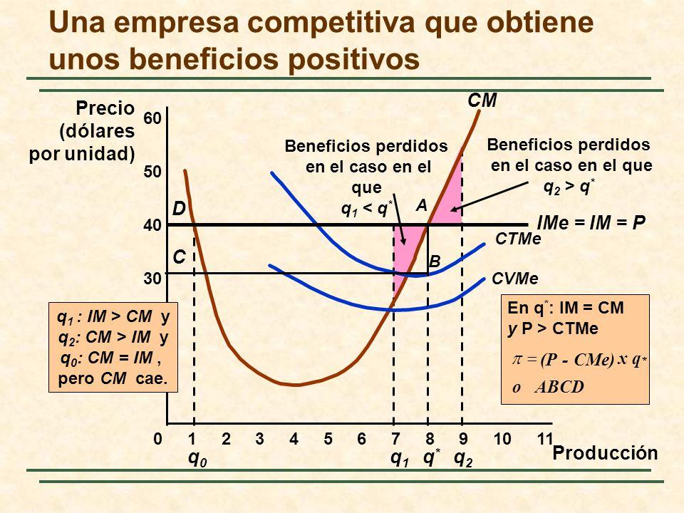 q0q0 Beneficios perdidos en el caso en el que q 1 < q * Beneficios perdidos en el caso en el que q 2 > q * q1q1 q2q2 Una empresa competitiva que obtiene unos beneficios positivos 10 20 30 40 Precio (dólares por unidad) 01234567891011 50 60 CM CVMe CTMe IMe = IM = P Producción q*q* En q * : IM = CM y P > CTMe ABCDo x q * CMe) -(P D A B C q 1 : IM > CM y q 2 : CM > IM y q 0 : CM = IM, pero CM cae.