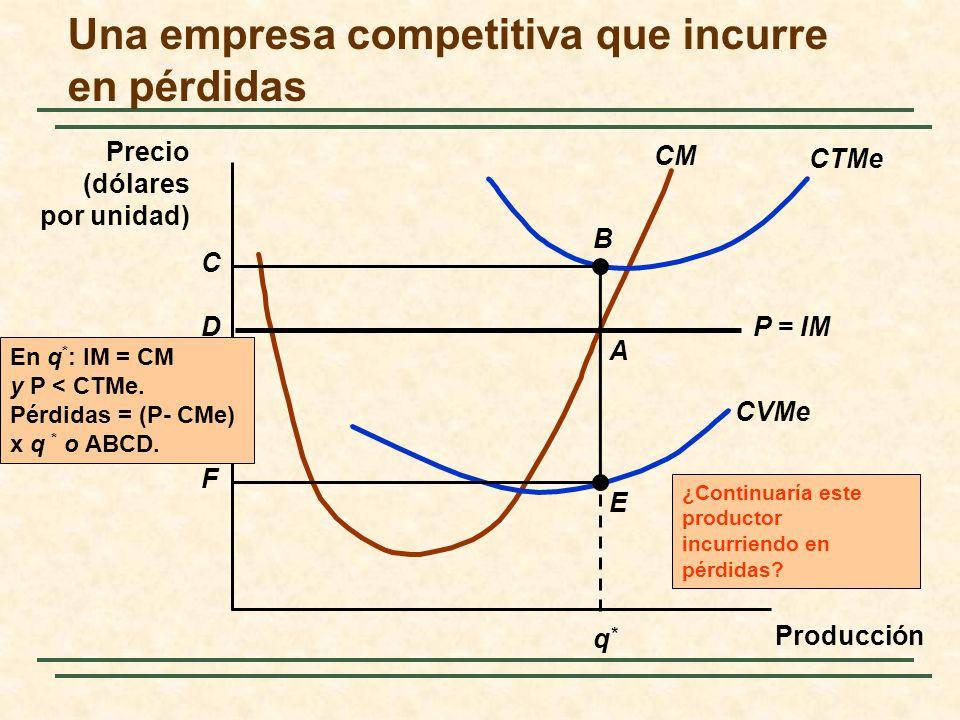 ¿Continuaría este productor incurriendo en pérdidas? Una empresa competitiva que incurre en pérdidas CVMe CTMe CM q*q* P = IM B F C A E D En q * : IM