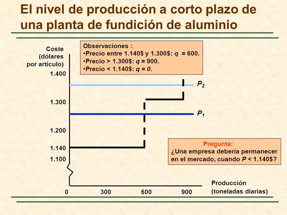 El nivel de producción a corto plazo de una planta de fundición de aluminio Producción (toneladas diarias) Coste (dólares por artículo) 3006009000 1.100 1.200 1.300 1.400 1.140 P1P1 P2P2 Observaciones : Precio entre 1.140$ y 1.300$: q = 600.