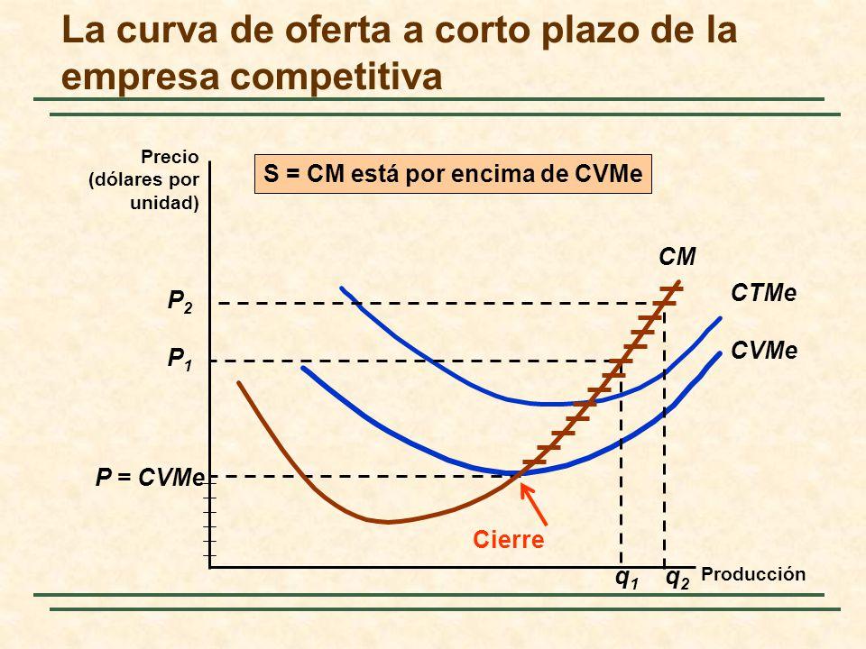 CM CVMe CTMe P = CVMe P1P1 P2P2 q1q1 q2q2 S = CM está por encima de CVMe Cierre La curva de oferta a corto plazo de la empresa competitiva Precio (dólares por unidad) Producción