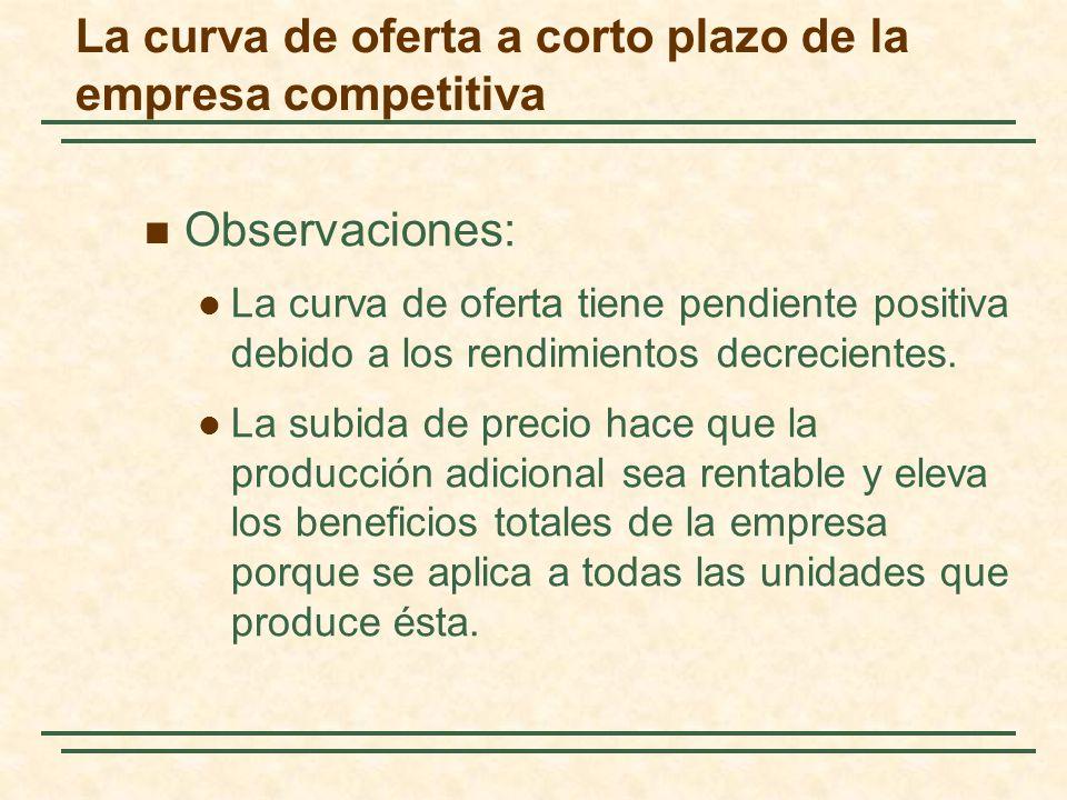 Observaciones: La curva de oferta tiene pendiente positiva debido a los rendimientos decrecientes.