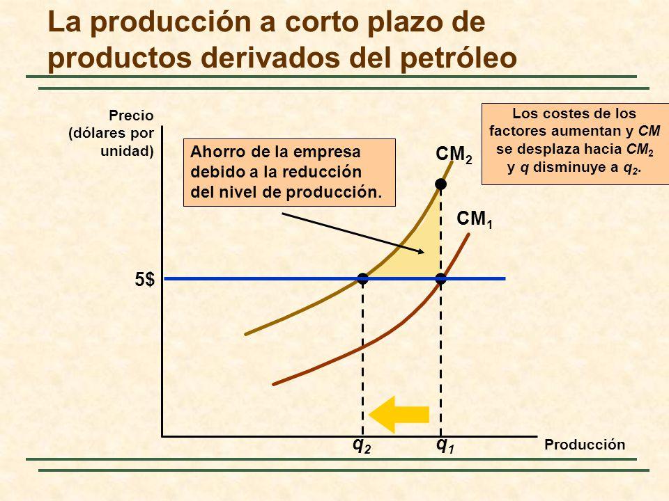 CM 2 q2q2 Los costes de los factores aumentan y CM se desplaza hacia CM 2 y q disminuye a q 2. CM 1 q1q1 La producción a corto plazo de productos deri