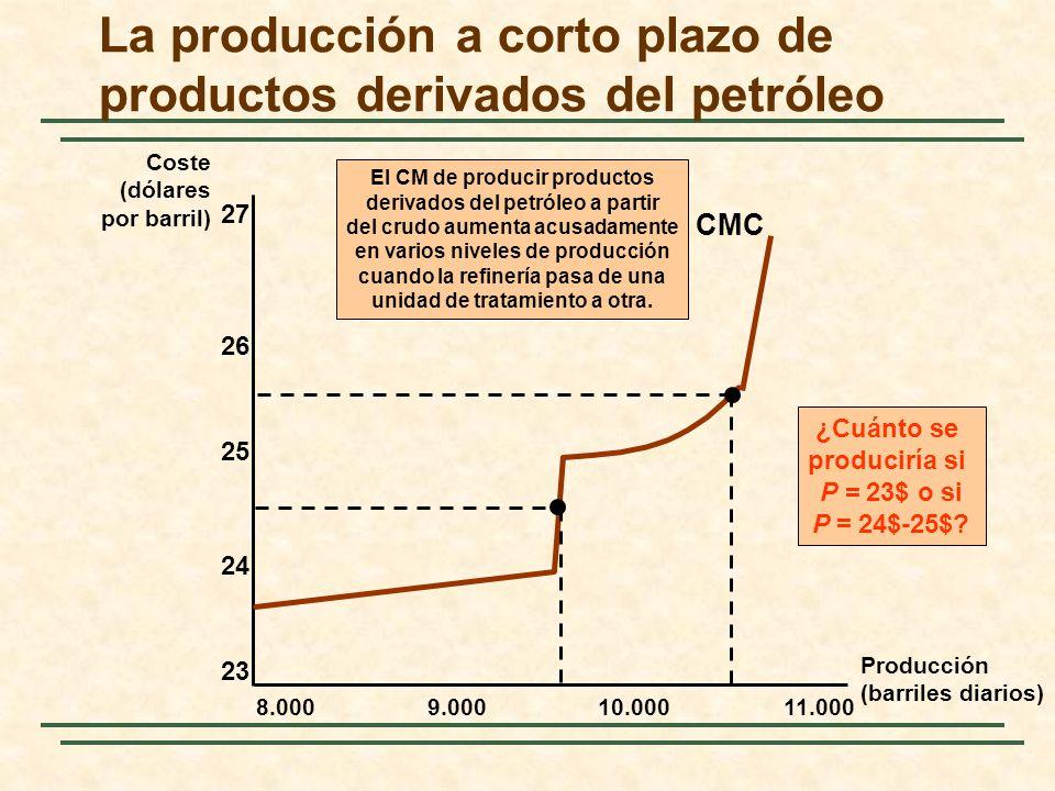 La producción a corto plazo de productos derivados del petróleo Coste (dólares por barril) Producción (barriles diarios) 8.0009.00010.00011.000 23 24 25 26 27 CMC ¿Cuánto se produciría si P = 23$ o si P = 24$-25$.