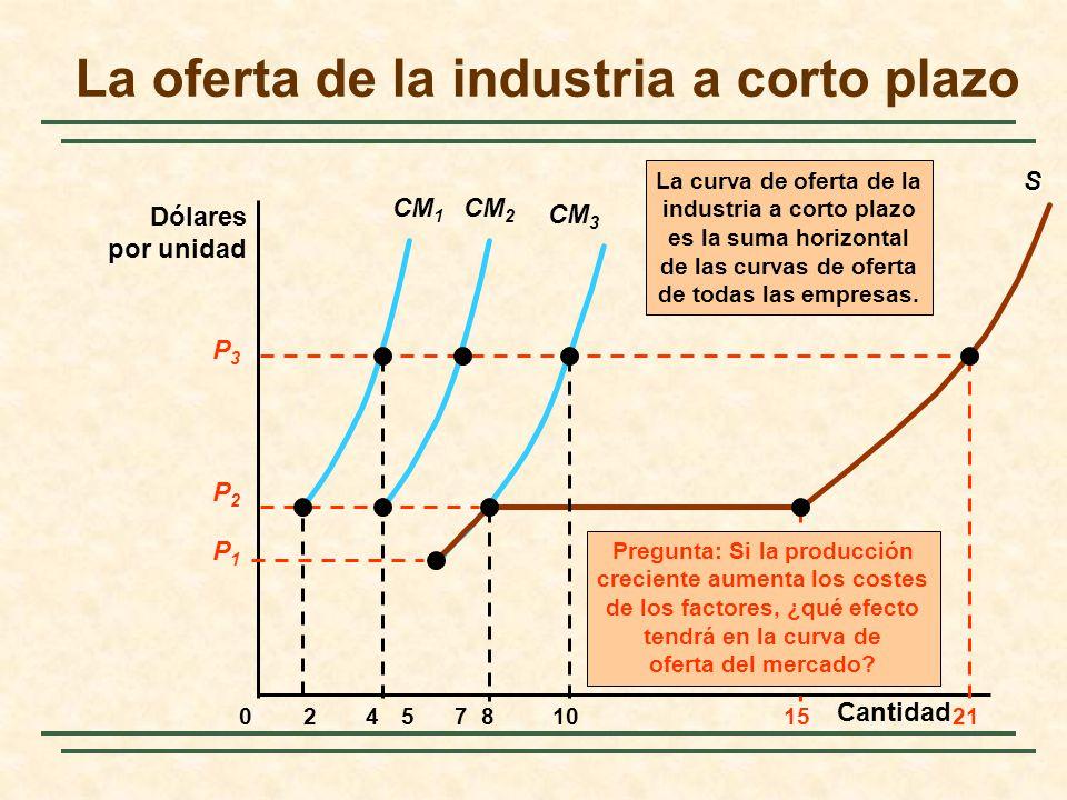 CM 3 La oferta de la industria a corto plazo Dólares por unidad 024810571521 CM 1 S La curva de oferta de la industria a corto plazo es la suma horizontal de las curvas de oferta de todas las empresas.