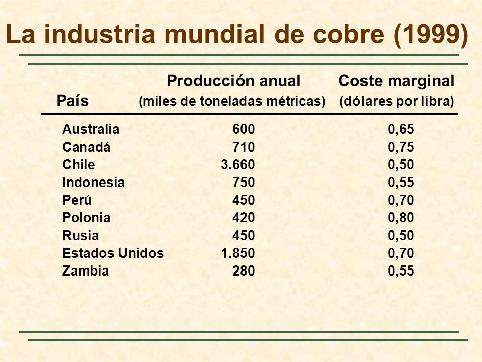 La industria mundial de cobre (1999) Producción anualCoste marginal País (miles de toneladas métricas)(dólares por libra) Australia6000,65 Canadá7100,75 Chile3.6600,50 Indonesia7500,55 Perú4500,70 Polonia4200,80 Rusia4500,50 Estados Unidos1.8500,70 Zambia2800,55