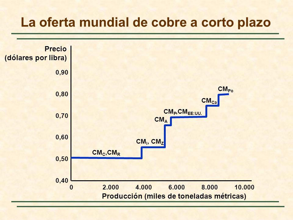 La oferta mundial de cobre a corto plazo Producción (miles de toneladas métricas) Precio (dólares por libra) 02.0004.0006.0008.00010.000 0,40 0,50 0,60 0,70 0,80 0,90 CM C,CM R CM I, CM Z CM A CM P,CM EE:UU.