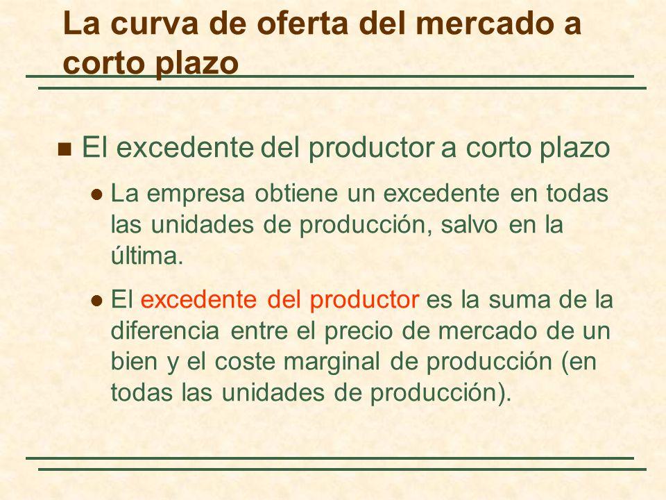 El excedente del productor a corto plazo La empresa obtiene un excedente en todas las unidades de producción, salvo en la última. El excedente del pro