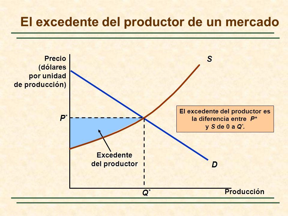D P*P*P*P* Q*Q*Q*Q* Excedente del productor El excedente del productor es la diferencia entre P* y S de 0 a Q *. El excedente del productor de un merc