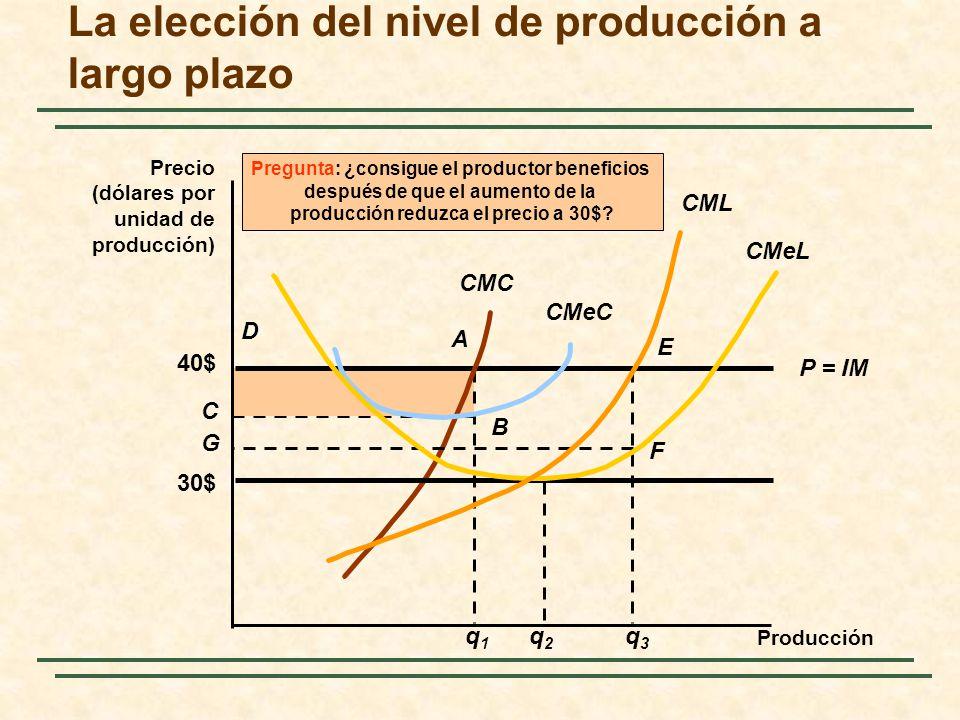 q1q1 A B C D La elección del nivel de producción a largo plazo P = IM 40$ CMeC CMC Pregunta: ¿consigue el productor beneficios después de que el aumento de la producción reduzca el precio a 30$.