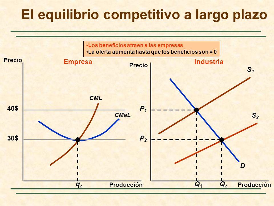 S1S1 Producción Precio 40$ CMeL CML D S2S2 P1P1 Q1Q1 q2q2 EmpresaIndustria 30$ Q2Q2 P2P2 Los beneficios atraen a las empresas La oferta aumenta hasta que los beneficios son = 0 Precio